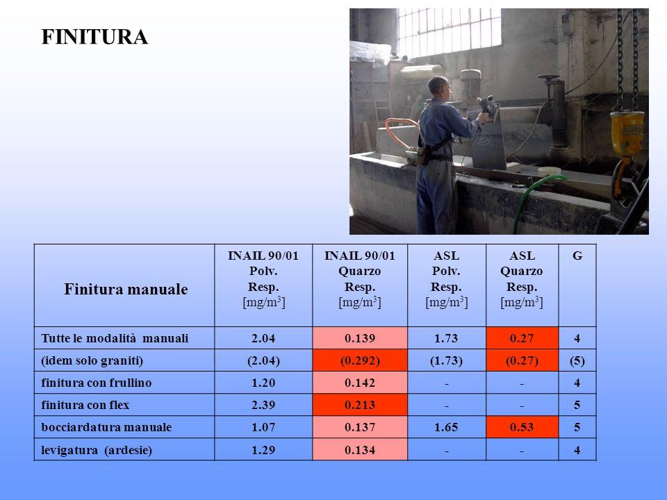 FINITURA Finitura manuale INAIL 90/01 Polv. Resp. [mg/m3] Quarzo ASL